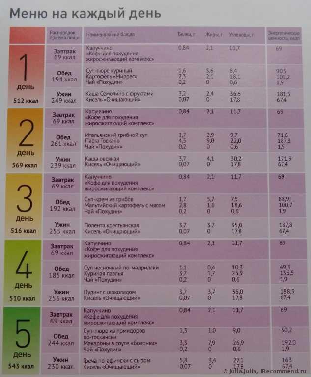 Составить Меню Диеты Для Похудения. Меню ПП на неделю для похудения. Таблица с рецептами из простых продуктов, примерный рацион питания на 1000, 1200, 1500 калорий в день
